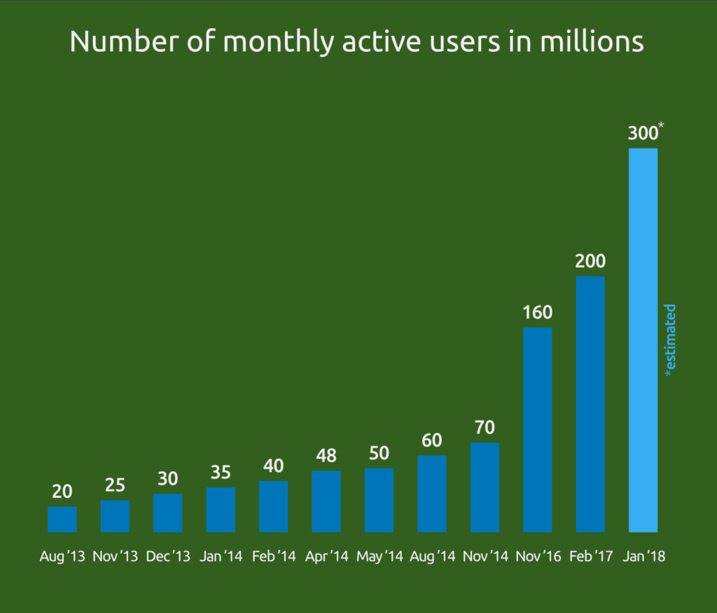 Indian WhatsApp User Growth