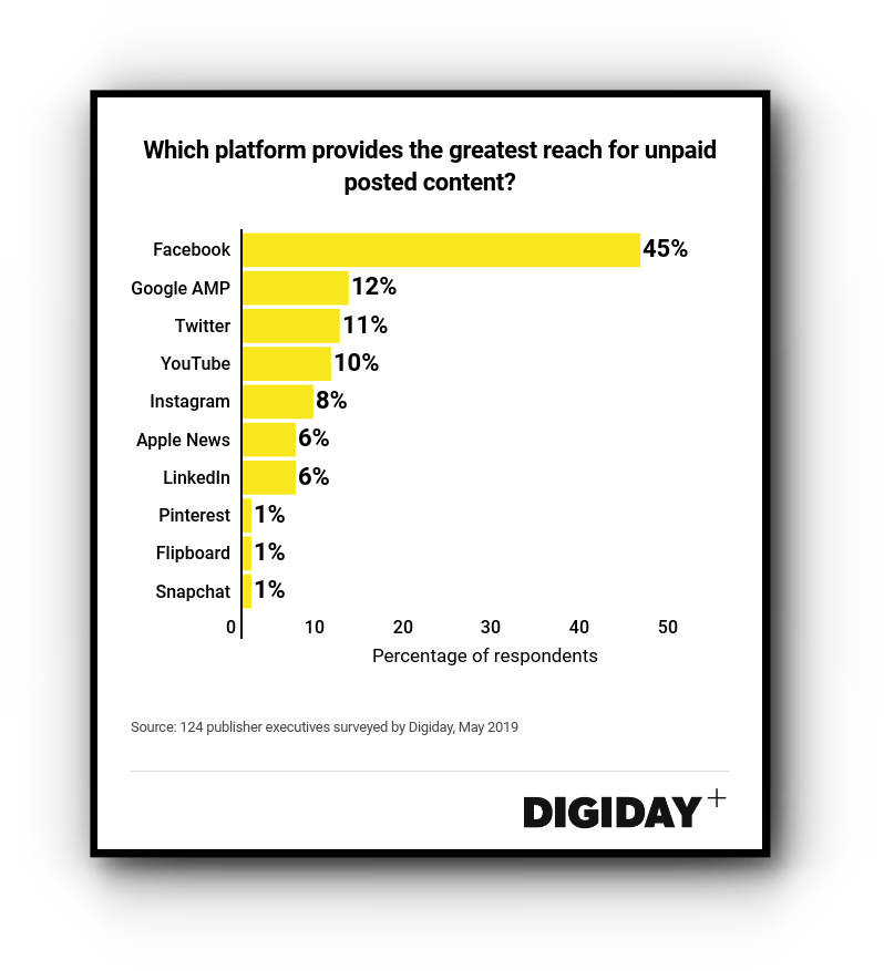 Which platform provides the greatest reach for unpaid posted content