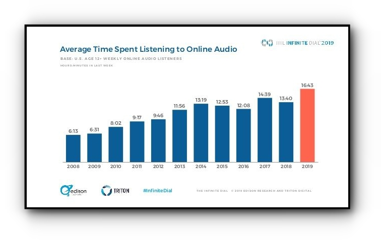 Average time spent listening to audio