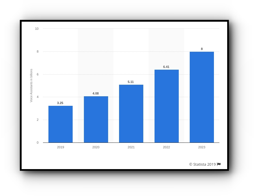 number of voice assistants worldwide 2019 to 2023